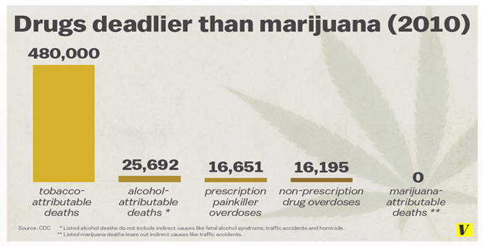 Drugs Deadlier than Marijuana Cannabis, 2010