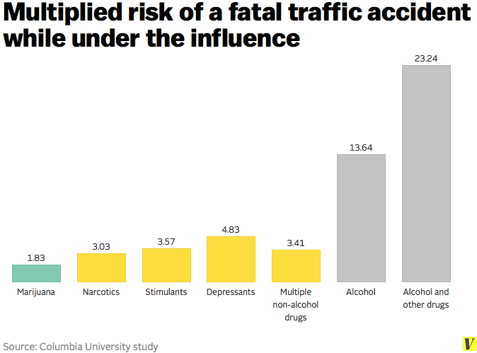 Multiplied Risks of a Fatal Traffic Accident While Under the Influence